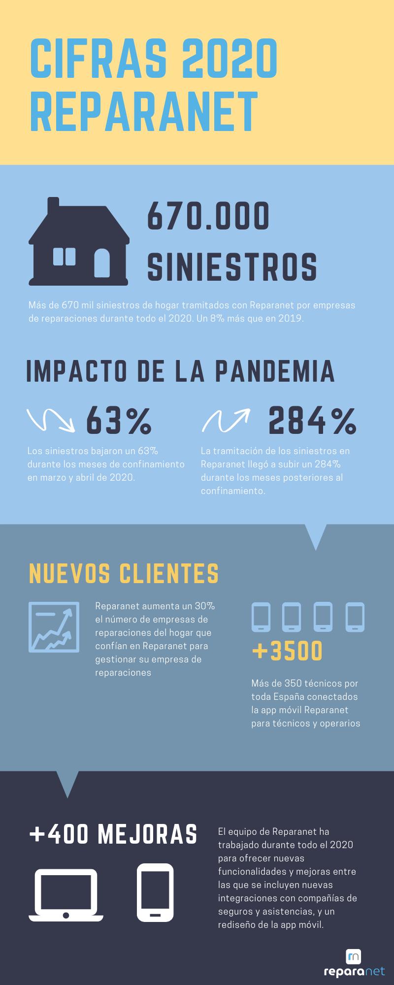 infografia cifras siniestros Reparanet